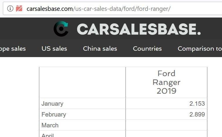 Ranger sales numbers.JPG
