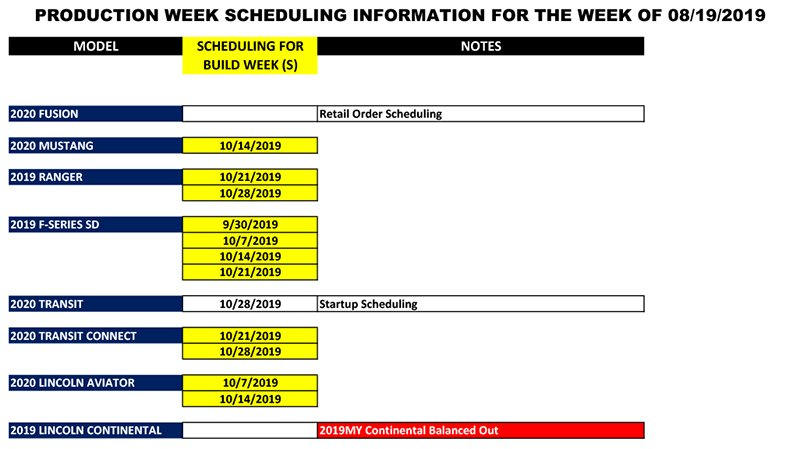 Blue Oval Forums_Production Week Scheduling_2019-08-17-2.jpg