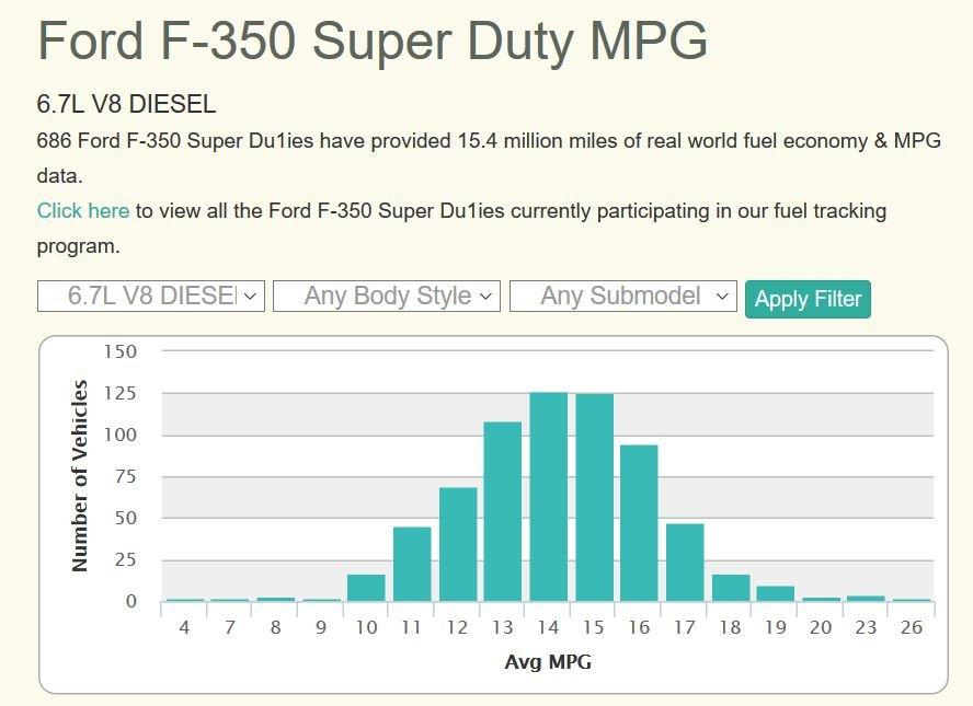 F-350 fuelly.JPG