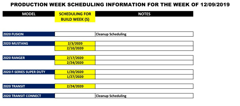 Blue Oval Forums_Production Week Scheduling_2019-12-09-2.jpg
