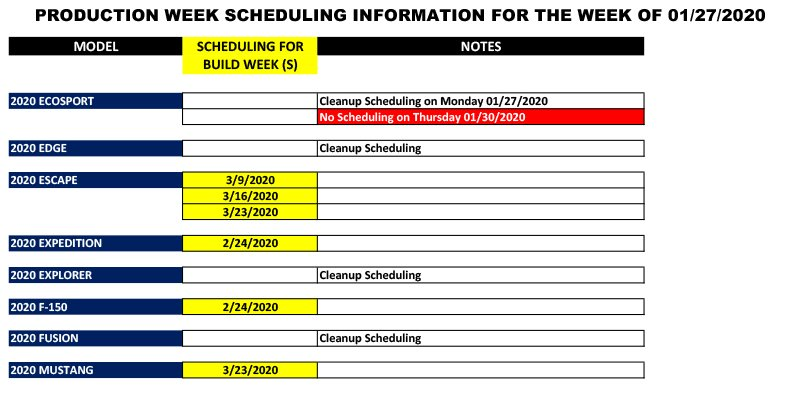Blue Oval Forums_Production Week Scheduling_2020-01-27-1.jpg