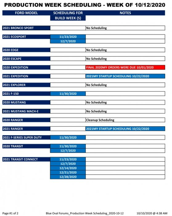 Blue Oval Forums_Production Week Scheduling_2020-10-12-1.jpg