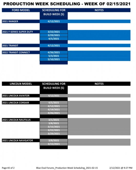 Blue Oval Forums_Production Week Scheduling_2021-02-15-2.jpg