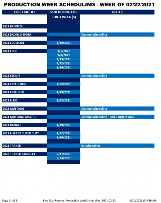 Blue Oval Forums_Production Week Scheduling_2021-02-22-1.jpg