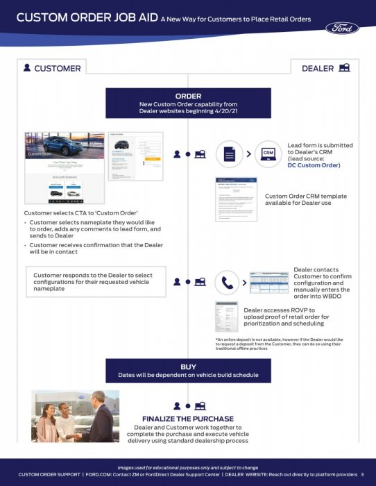 Ford_Custom Order Job Aid_2021-3.jpg