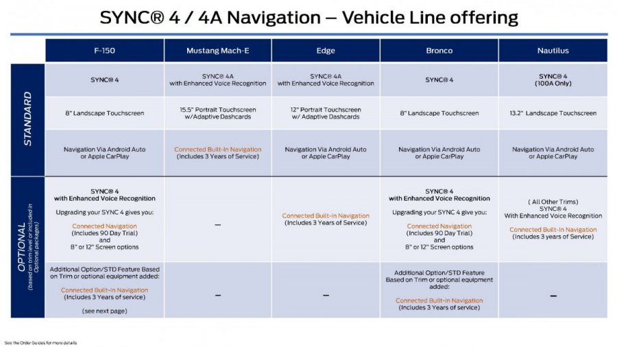 Ford_EFC09032_SYNC 4-4A Navigation_Vehicle Line Offering_Page_1.jpg