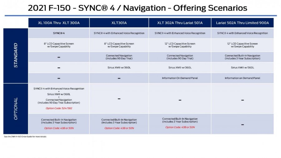 Ford_EFC09032_SYNC 4-4A Navigation_Vehicle Line Offering_Page_2.jpg
