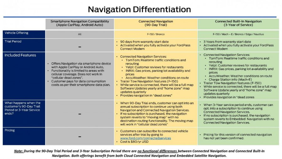 Ford_EFC09032_SYNC 4-4A Navigation_Vehicle Line Offering_Page_3.jpg