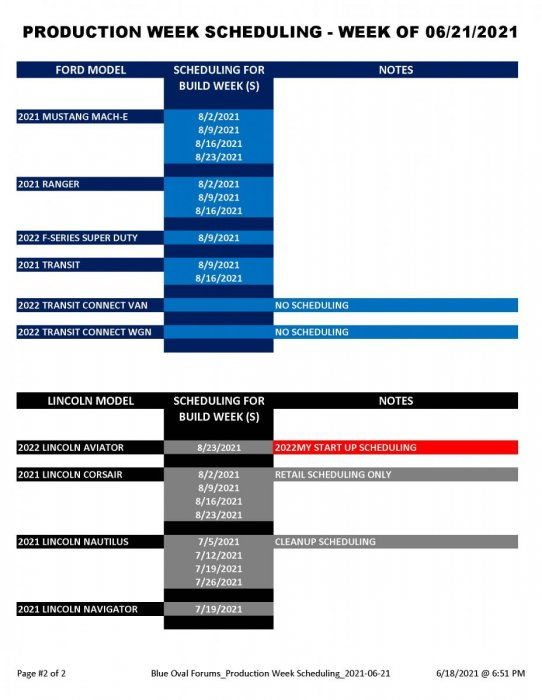 Blue Oval Forums_Production Week Scheduling_2021-06-21_Page_2.jpg
